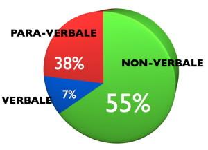 comunicazione_non_verbale-grafico
