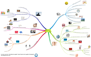 Mappa mentale dei benefici della risata