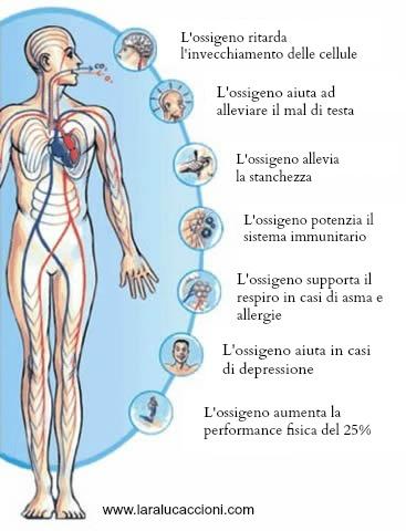 Yoga della Risata: perché Ridere fa bene all'apparato respiratorio, apre i polmoni, migliora l'umore