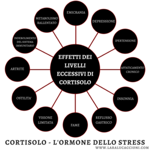Cortisolo - l'ormone dello stress