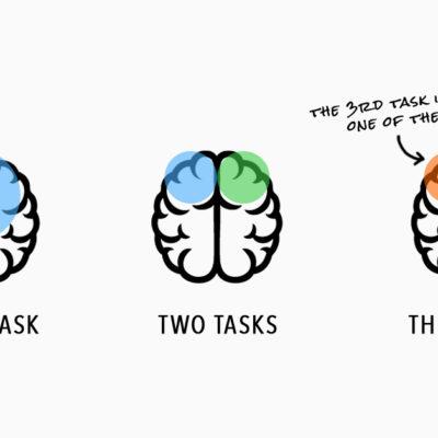 Il multitasking non rende più efficienti e distrugge la soglia di attenzione